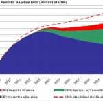 Zadłużenie USA zacznie spadać?