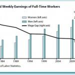 Różnica w wynagrodzeniu kobiet i mężczyzn