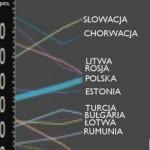 Wizualizacja 20 lat polskiego rozwoju gospodarczego