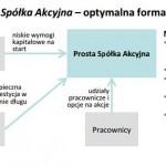 """Prosta Spółka Akcyjna jako fundament polskiego """"ekosystemu startupowego"""""""