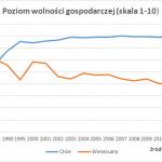 Kapitalistyczne Chile lepsze niż socjalistyczna Wenezuela – 5 powodów