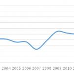Płaca minimalna jako % mediany płac, dane OECD