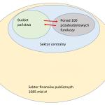 Manipulacja czy mistyfikacja budżetowa Morawieckiego? Wychodzi na to, że to i to