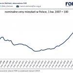 Inflacja a ubytki na metrażu